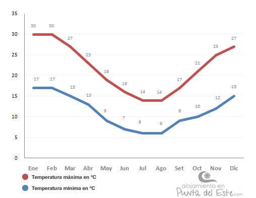 promedio de temperaturas mensuales en punta del este